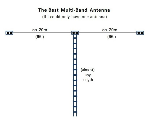 Homebrew Fed Zepp Antenna – Daily Motivational Quotes