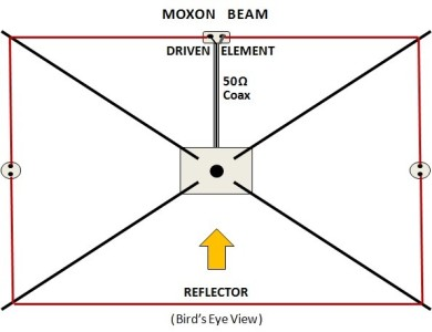Ham Radio Site - Wire Beam Types