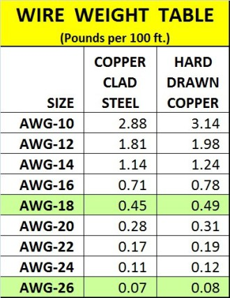 Copper wire weight per foot wiring diagram awg wire weight wiring center u2022 copper wire size and weight copper wire weight per foot greentooth Images
