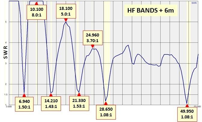 Ham Radio Site - <Version 4>