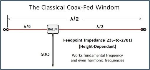 Ham Radio Site - <Classical C-F Windom>