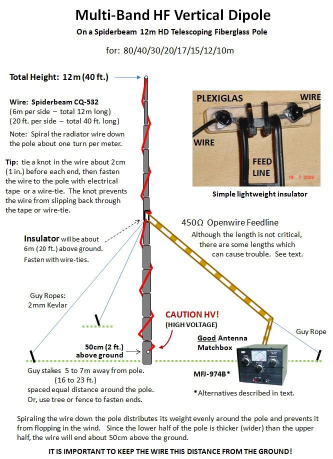 Mehrband-Vertikaldipol beschrieben auf www.dj0ip.de