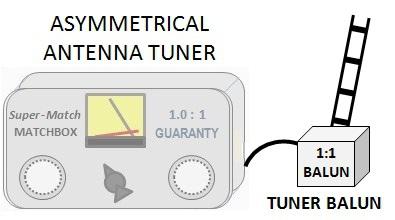 Ham Radio Site - {TUNER BALUNS}
