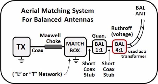 Ham Radio Site - {Matching Solutions}