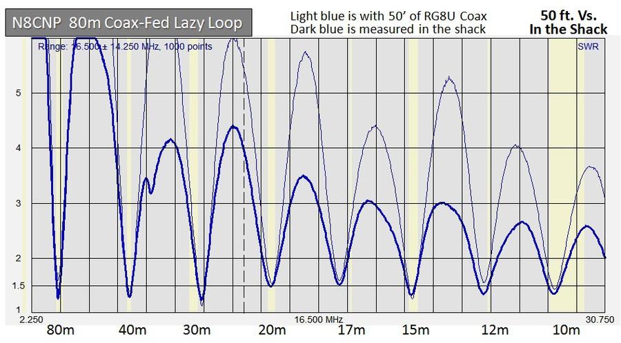 Ham Radio Site - <8-Band Horizontal Loop>
