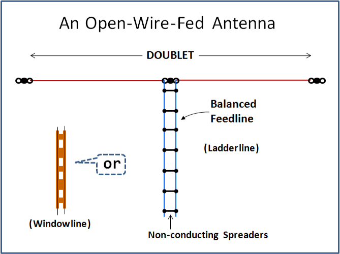 Amateur antennal feedline lengths