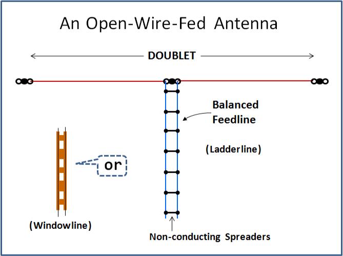 Accept. The amateur antennal feedline lengths phrase You