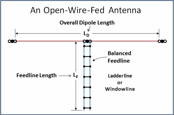 Ass amateur antennal feedline lengths been able