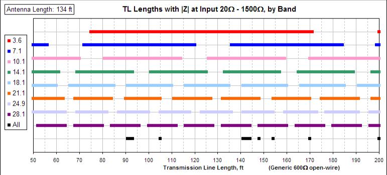 Lie. amateur antennal feedline lengths any more
