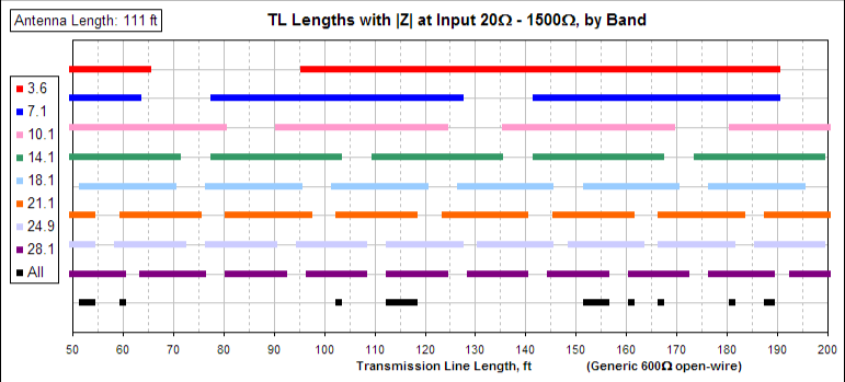 Ham Radio Site - {Charts of Lengths}
