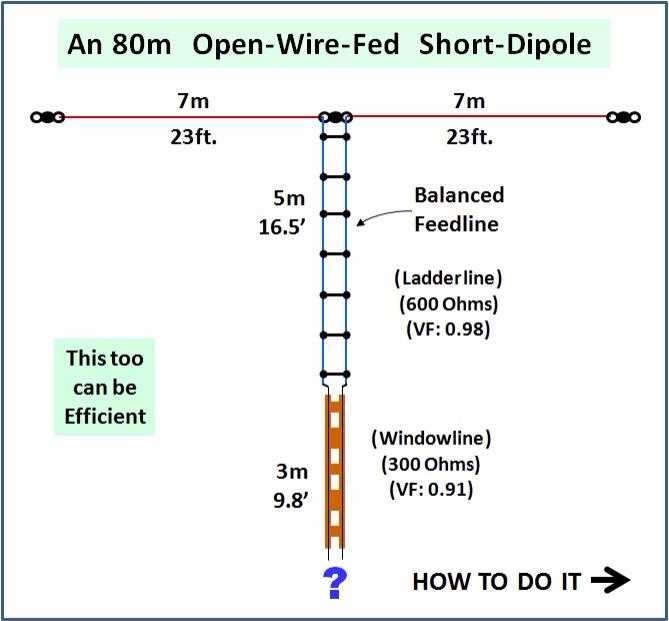 Ham Radio Site - Short 80m Antennas