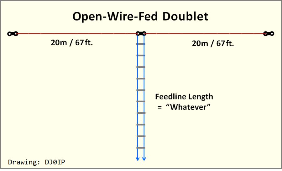 Amateur antennal feedline lengths think, you
